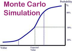 Image result for Monte Carlo Simulation models